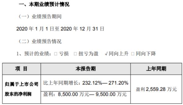 佐力药业2020年预计净利8500万-9500万 主营产品销售增长