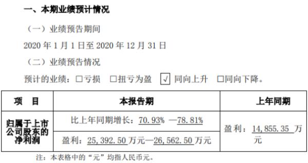 星徽股份2020年预计净利2.54亿-2.66亿 克服年初疫情影响及时复工复产