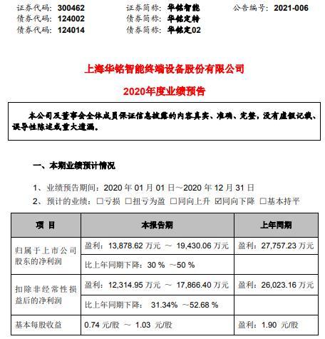 华铭智能2020年预计净利1.39亿-1.94亿同比下降30%-50% ETC产品业绩出现下滑