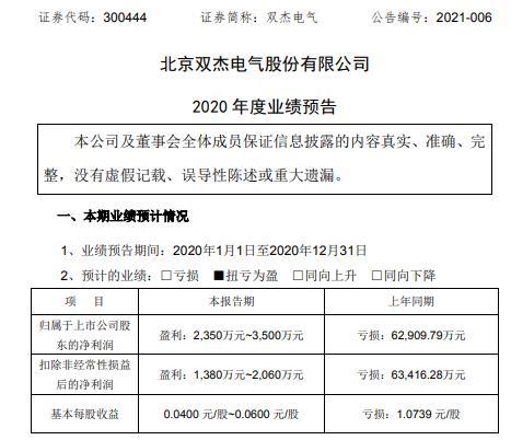 双杰电气2020年预计净利2350万-3500万同比扭亏为盈 逐步复工复产