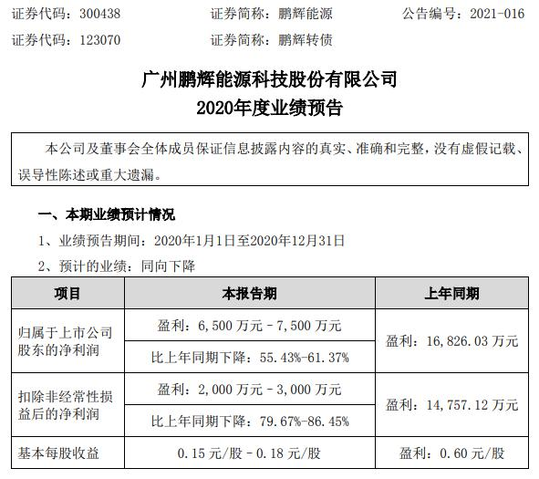 鹏辉能源2020年预计净利6500万-7500万下降55%-61.4% 其他客户单项计提大额坏账准备