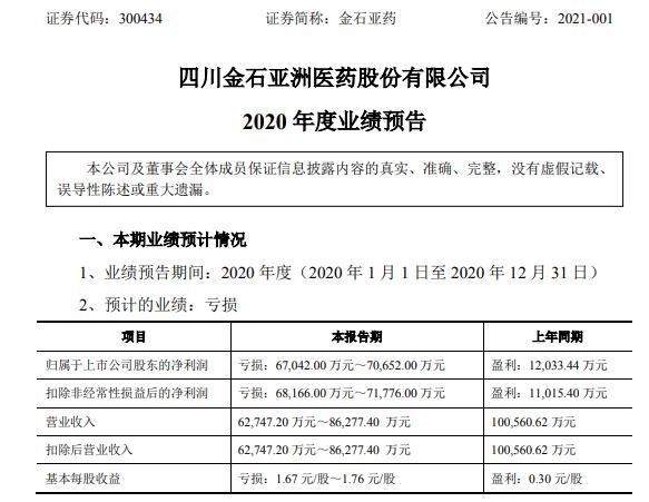 金狮亚药业2020年预计亏损6.7-7.07亿 盈亏相抵利润低于预期