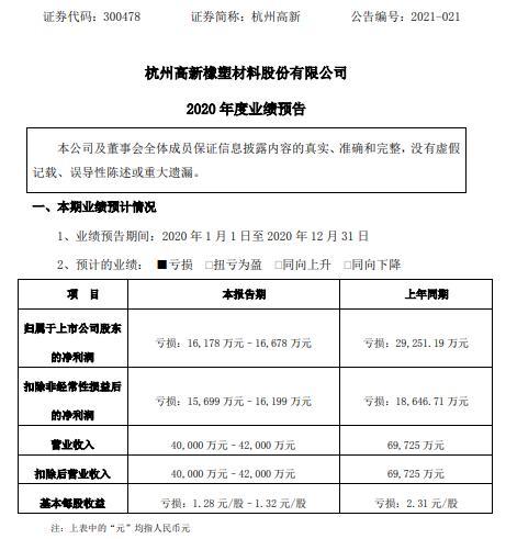 杭州高辛预计2020年亏损1.62亿-1.67亿元 实际控制器长时间处于失联状态