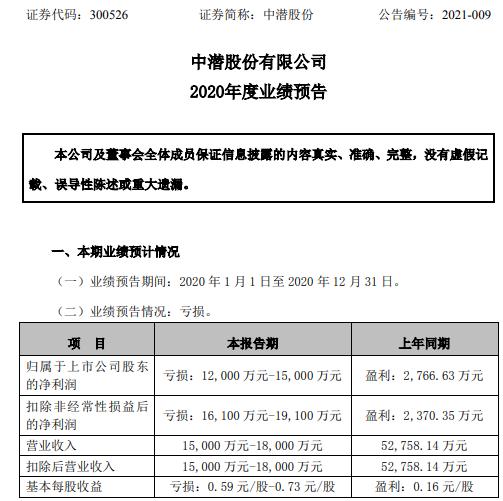 中潜股份2020年预计亏损1.2亿-1.5亿同比由盈转亏 订单减少