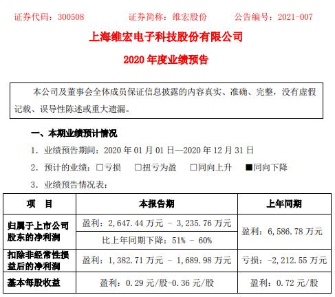 魏宏股份有限公司2020年预计净利润2647.44万-3235.76万 下降51%-60% 证券投资回报率下降