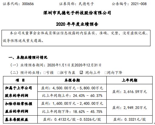 民德电子2020年预计净利4500万-5800万增长24.43%-60.37% 境外订单显著增加