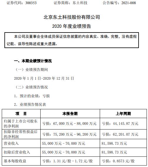东土科技2020年预计亏损6.7亿-8.8亿同比亏损增加 防务业务业绩下滑