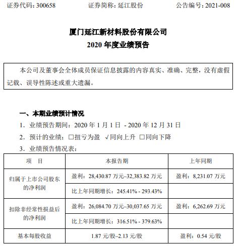延江股份2020年预计净利2.84亿-3.24亿增长245.41%-293.43% 海外业务比重较大