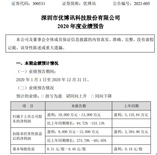 优博讯2020年预计净利润1亿-1.3亿 增长94.72%-153% 国内渠道销售体系建设取得很大成效