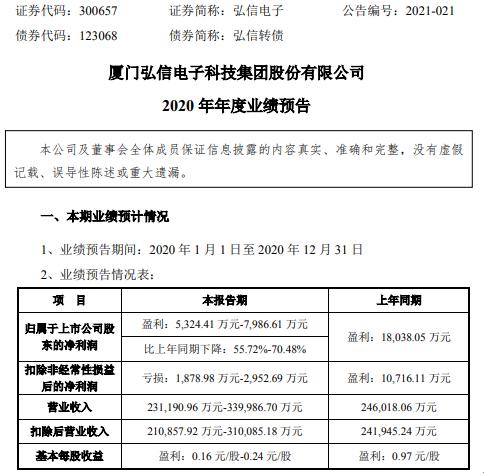 洪欣电子预计2020年净利润为5324.41万-7986.61万 同比下降56%-70% 第一季度收入下降