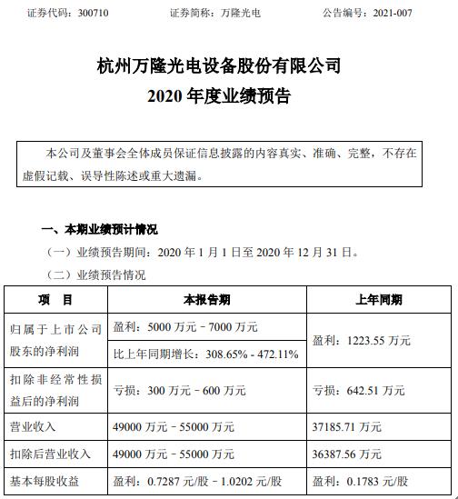 万隆光电2020年预计净利5000万-7000万增长308.65%-472.11% 收到征迁补偿款