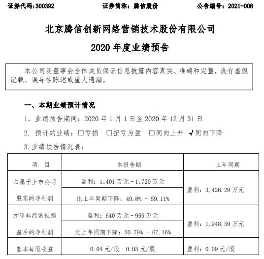 腾信预计2020年净利润为1401万-1720万 同比下降50%-59% 一些品牌广告需求谨慎