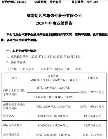 钧达股份2020年预计净利800万-1200万下降30.34%-53.56% 汽车行业下滑