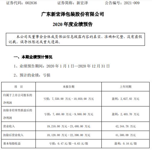 新宏泽2020年预计亏损7550万-1.01亿同比由盈转亏 春节后复工时间延迟