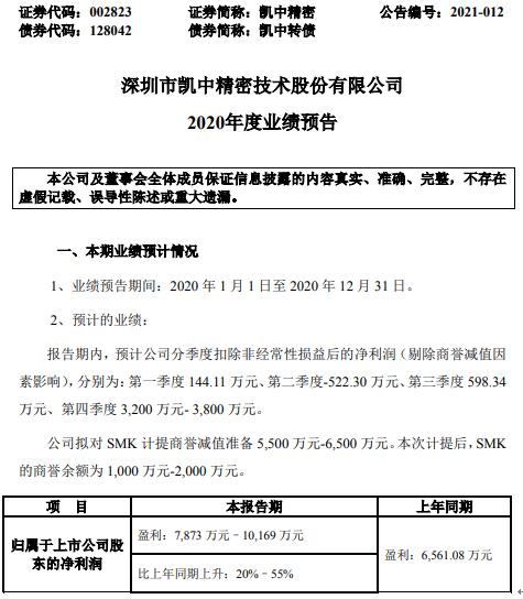 凯中精密2020年预计净利7873万-1.02亿增长20%–55% 产能利用率逐步提升