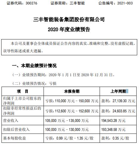 三丰智能2020年预计亏损11-15亿 毛利率由盈利转为亏损