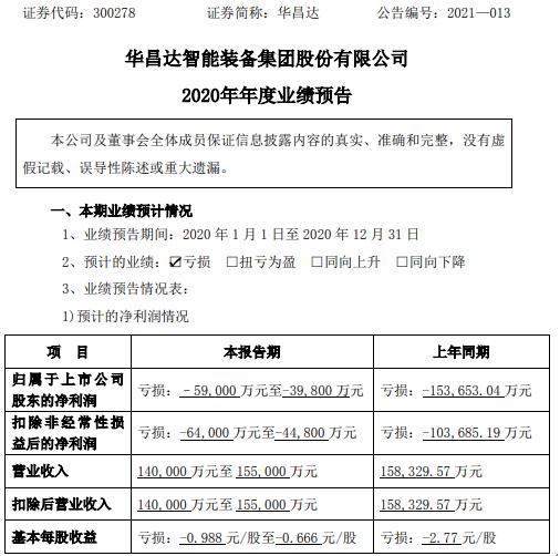 华昌达2020年预计亏损3.98亿-5.9亿同比亏损减少 研发项目收到政府补助摊销
