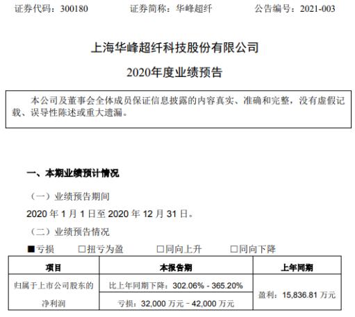 华丰超细纤维2020年预计亏损3.2-4.2亿 由盈利减少为经营活动亏损