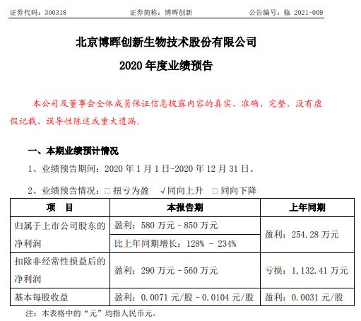 博晖创新2020年预计净利580万-850万增长128%-234% 血液制品业务持续拓展