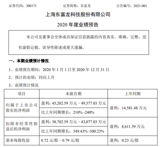 东富龙2020年预计净利4.52亿-4.96亿增长210%-240% 系统项目顺利交付