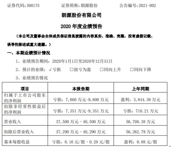 朗源股份2020年预计亏损7600万-9600万同比由盈转亏 2、3月份处于半停产状态