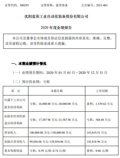 蓝英装备2020年预计亏损1.6亿-2亿同比由盈转亏 订单及订单交付进度受阻