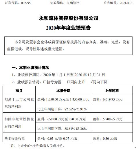 永和智控2020年预计净利1050万-1450万下降75.91%-82.56% 管理费用大幅增加