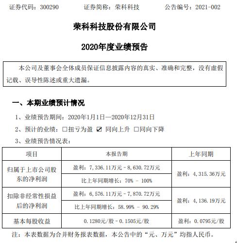 荣科科技2020年预计净利7336.11万-8630.72万增长70%-100% 计提坏账准备减少