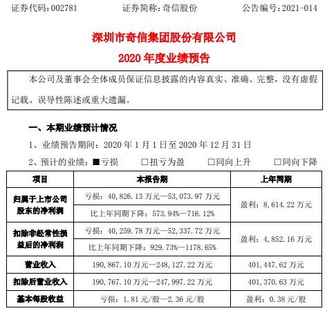 奇信股份2020年预计亏损4.08亿-5.31亿同比由盈转亏 营业成本增加