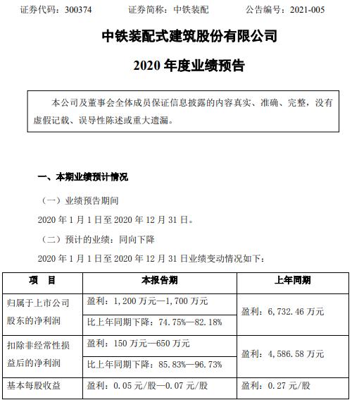 中铁组装2020年预计净利润1200万-1700万 同比下降74.75%-82.18% 工期延长 成本上升