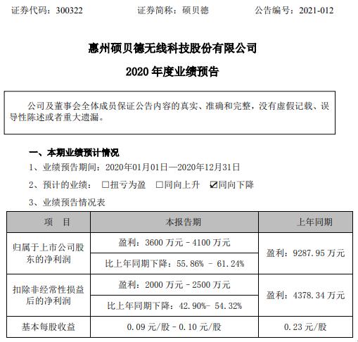 硕贝德2020年预计净利3600万-4100万下降55.86%-61.24% 毛利率下降