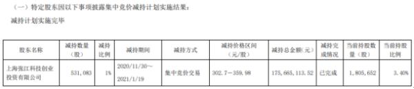 安集科技股东张江科创减持53.11万股 套现1.76亿