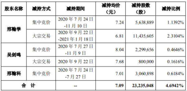 开尔新材控股股东及其一致行动人合计减持2323.55万股 套现合计约1.63亿