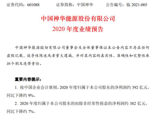 中国神华2020年预计净利392亿下降约9% 煤炭销售收入减少