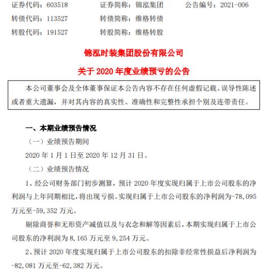 锦泓集团2020年预计亏损5.94亿-7.81亿同比由盈转亏 毛利率有所下降