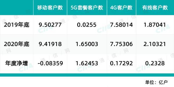 中国移动5G套餐客户达1.65亿,两倍于既定增长目标