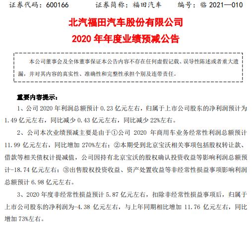 福田汽车2020年预计净利润1.49亿 下降22%