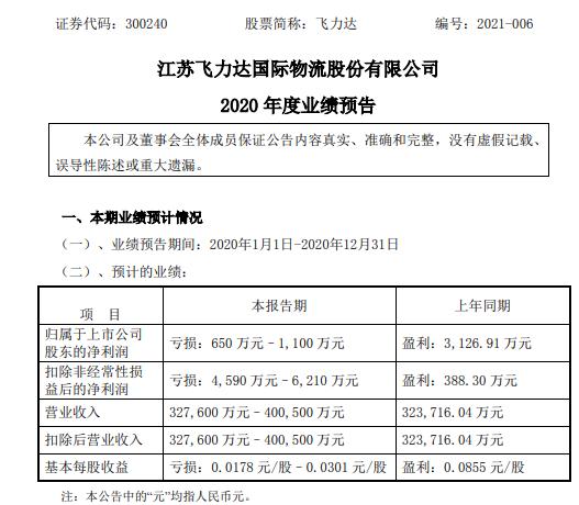 飞利达2020年预计亏损650万-1100万元 外币资产由盈利转为亏损