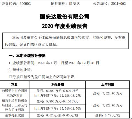 国安达2020年预计净利6300万-6600万下降12.28%-16.27% 20年期间费用有所增加