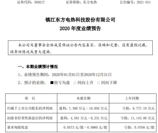 东方电采暖2020年预计净利润7300万-1.1亿 扭亏为盈 主营业务收入全年增长