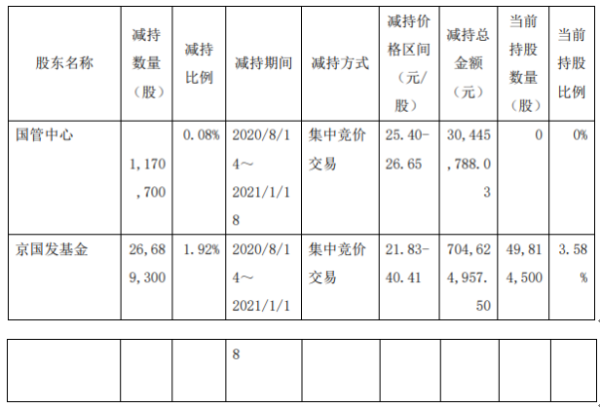 中航高科2名股东合计减持2786万股 套现合计7.35亿