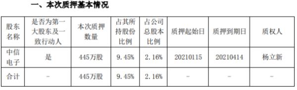 信息发展控股股东中信电子质押445万股 占公司总股本比例的2.16%
