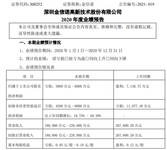 金鑫诺2020年预计亏损3000-6000万 是美元汇率下跌造成的同比汇兑损失