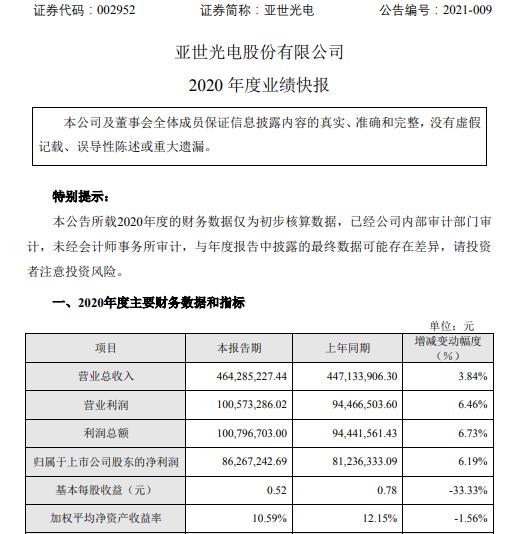 亚世光电2020年度净利8626.72万增长6.19% 各项业务稳健发展