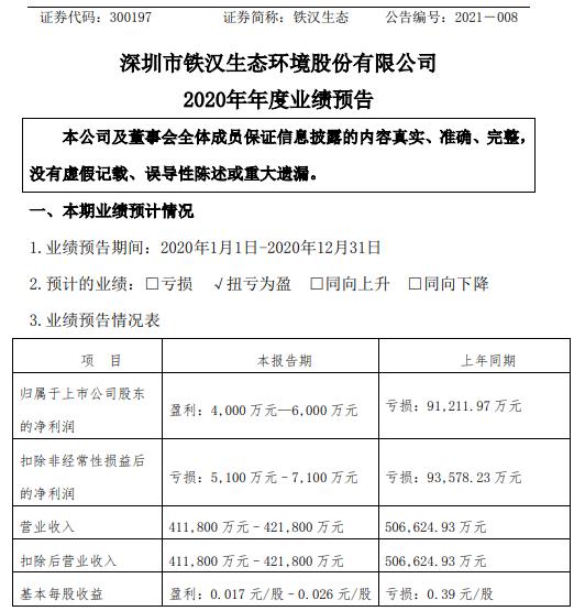 铁汉生态2020年预计净利4000万-6000万同比扭亏为盈 主营业务毛利上升
