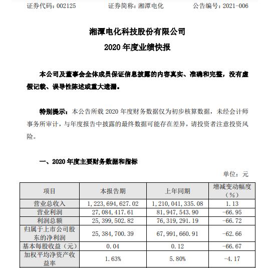 湘潭电化2020年净利润2538.47万元 同比下降62.66% 电解二氧化锰产品价格同比下降