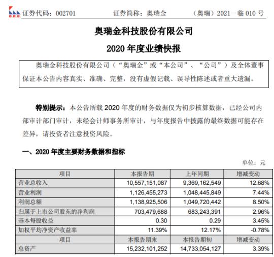奥瑞金2020年度净利7.03亿增长2.96% 积极有序组织复工复产