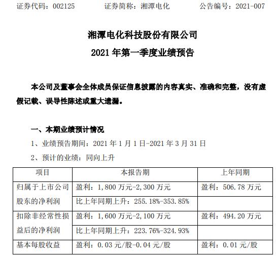 湘潭电化2021年第一季度预计净利1800万-2300万增长255%-353.85% 产品售价提高