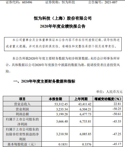 恒为科技2020年度净利3666.4万下滑45.55% 部分原材料采购成本上升