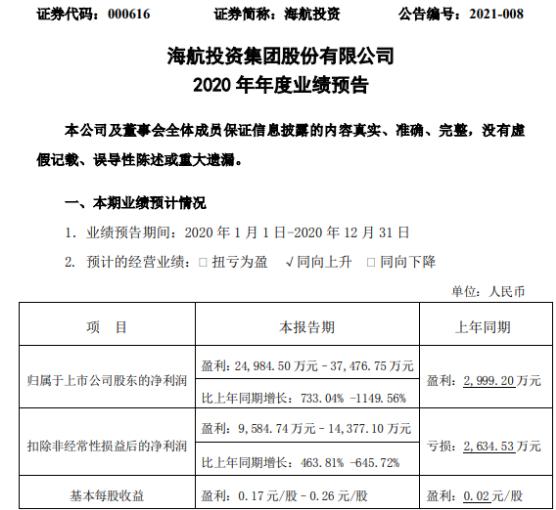 海航投资2020年预计净利2.5亿-3.75亿增长733%-1149.56% 出售房地产项目确认收入